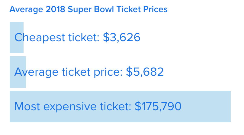 Super Bowl 52 ticket prices